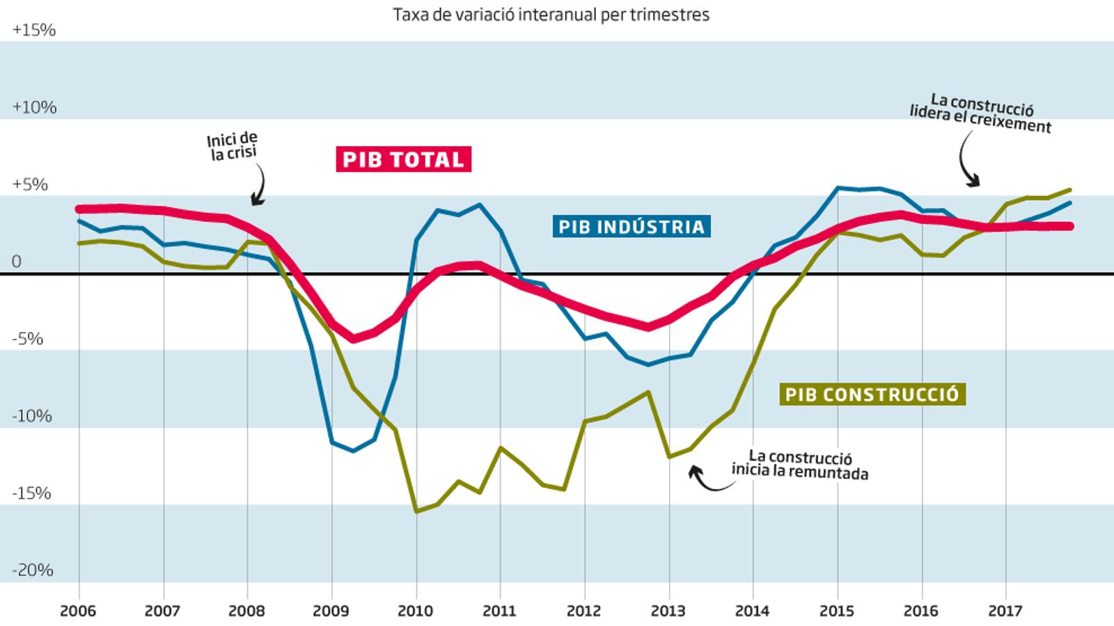 La construcció i la indústria retornen el PIB espanyol als nivells precrisi