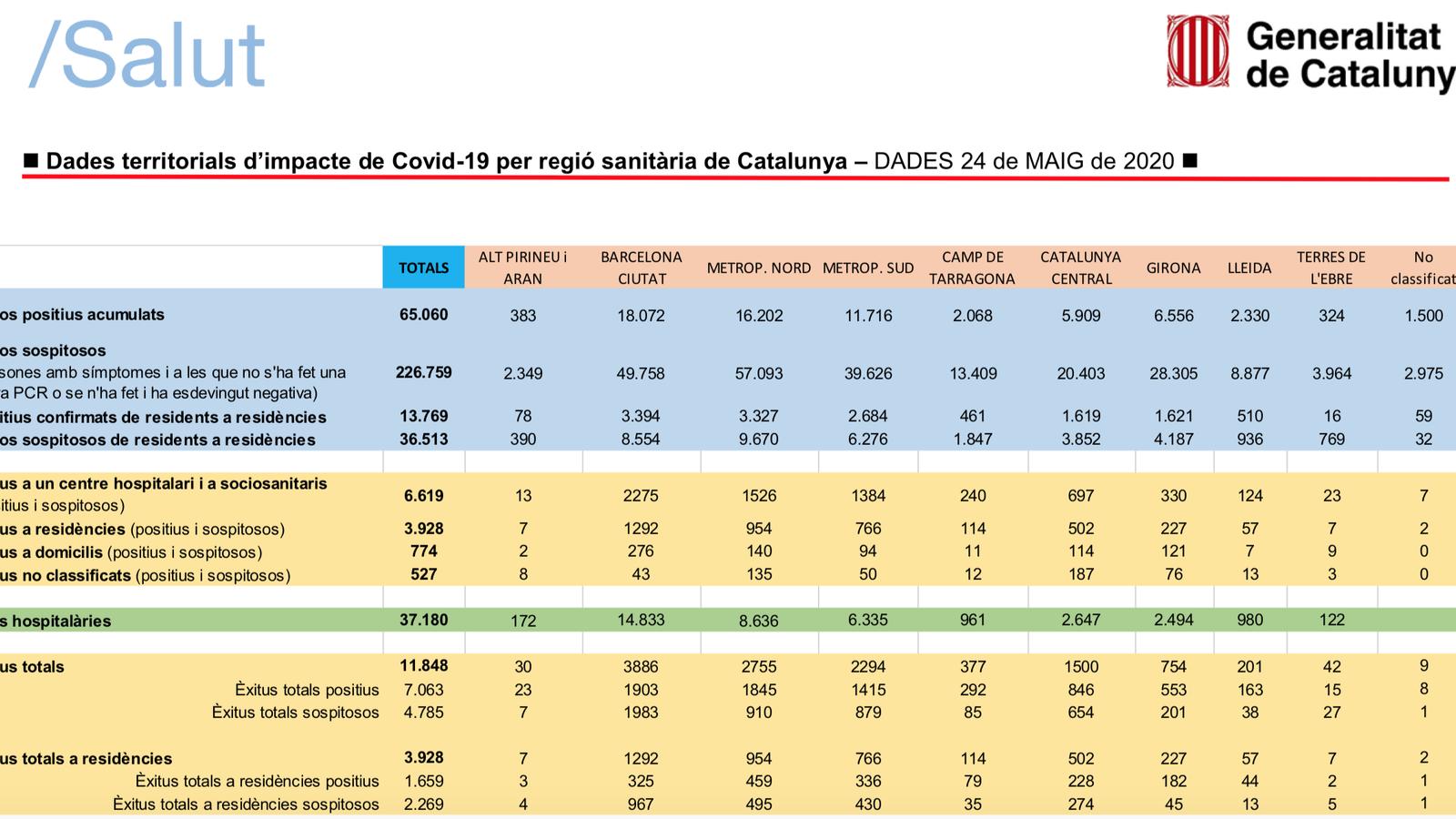 Gràfic amb les darreres dades disponibles a Catalunya. / SALUT GENERALITAT