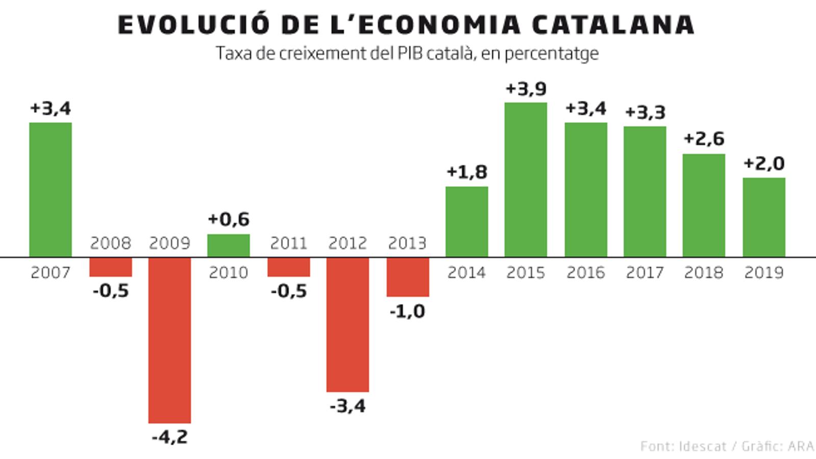 Es confirma l'alentiment: Catalunya va créixer un 2% el 2019