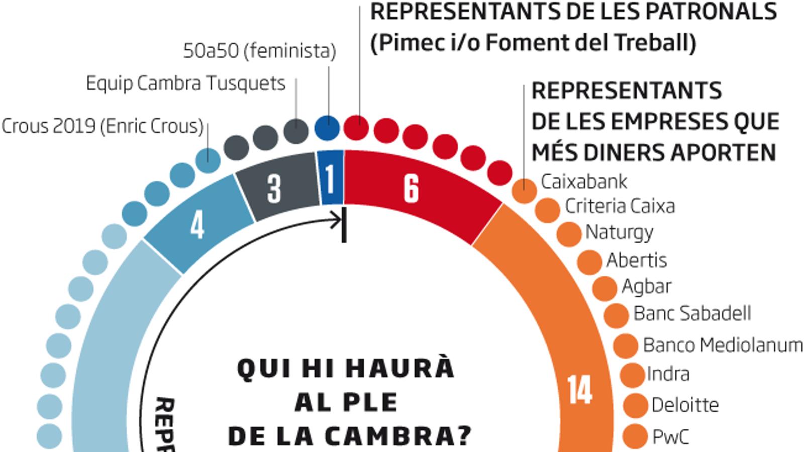 """Els guanyadors de les eleccions a la Cambra: """"Segurament anirem modulant el discurs"""""""