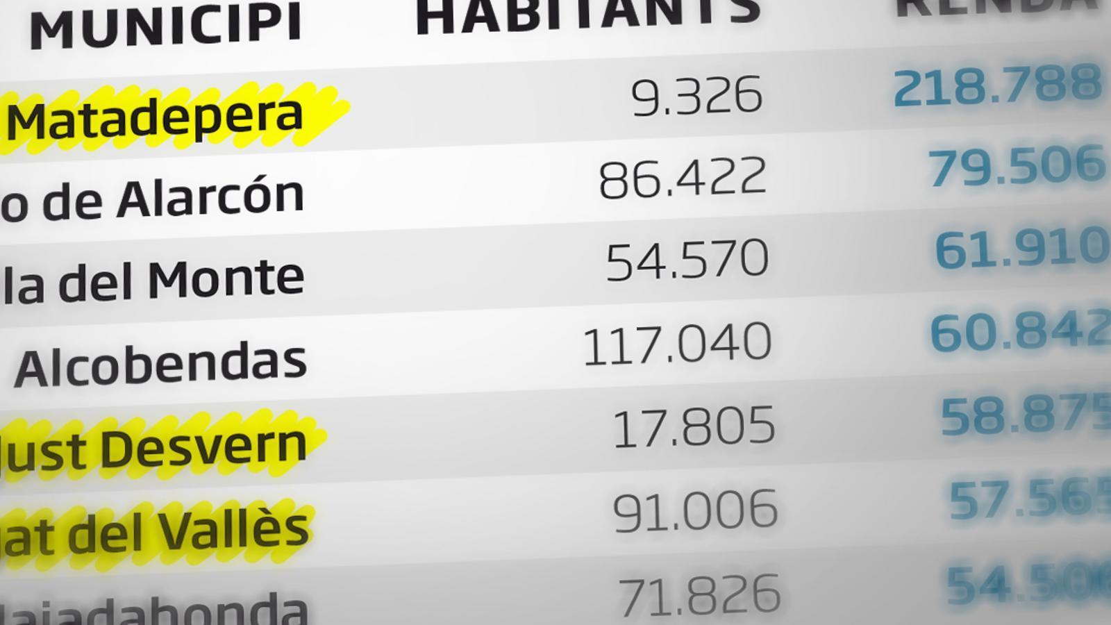 Matadepera quadruplica la renda per càpita fins als 218.000 euros i ja és el municipi més ric d'Espanya