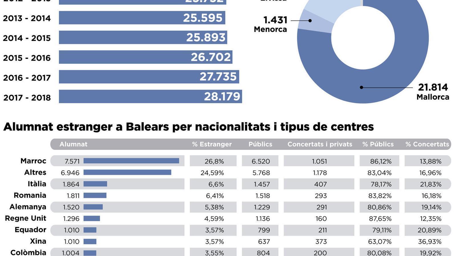 Un 14,7% dels alumnes De les Illes Balears són estrangers