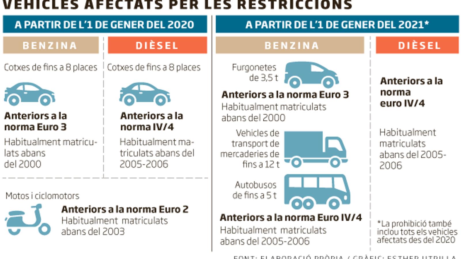 Dels mecànics als ecologistes: el veto als cotxes que no satisfà ningú