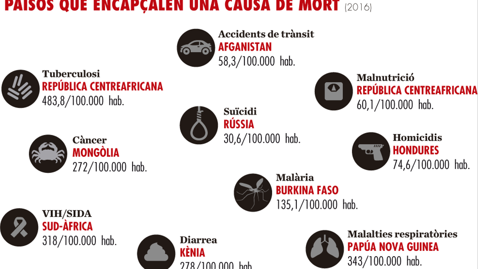 Països que encapçalen una causa de mort