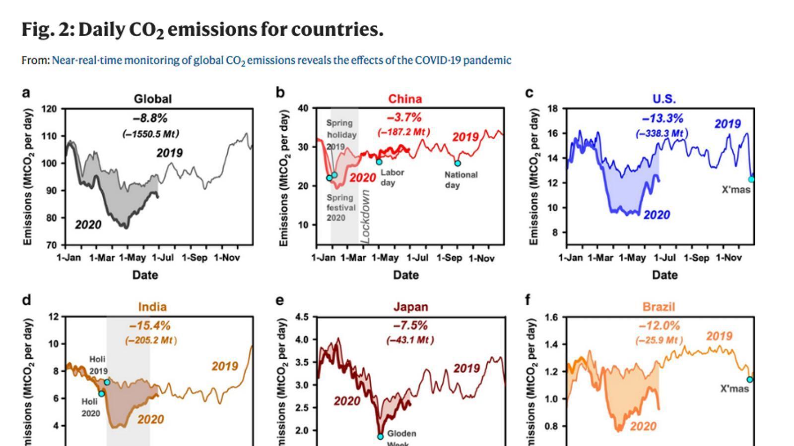 Evolució diària de les emissions de CO2 per països durant els últims mesos