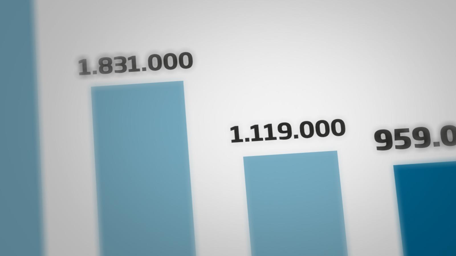 El nombre d'afectats per ERTO baixa per primer cop del milió