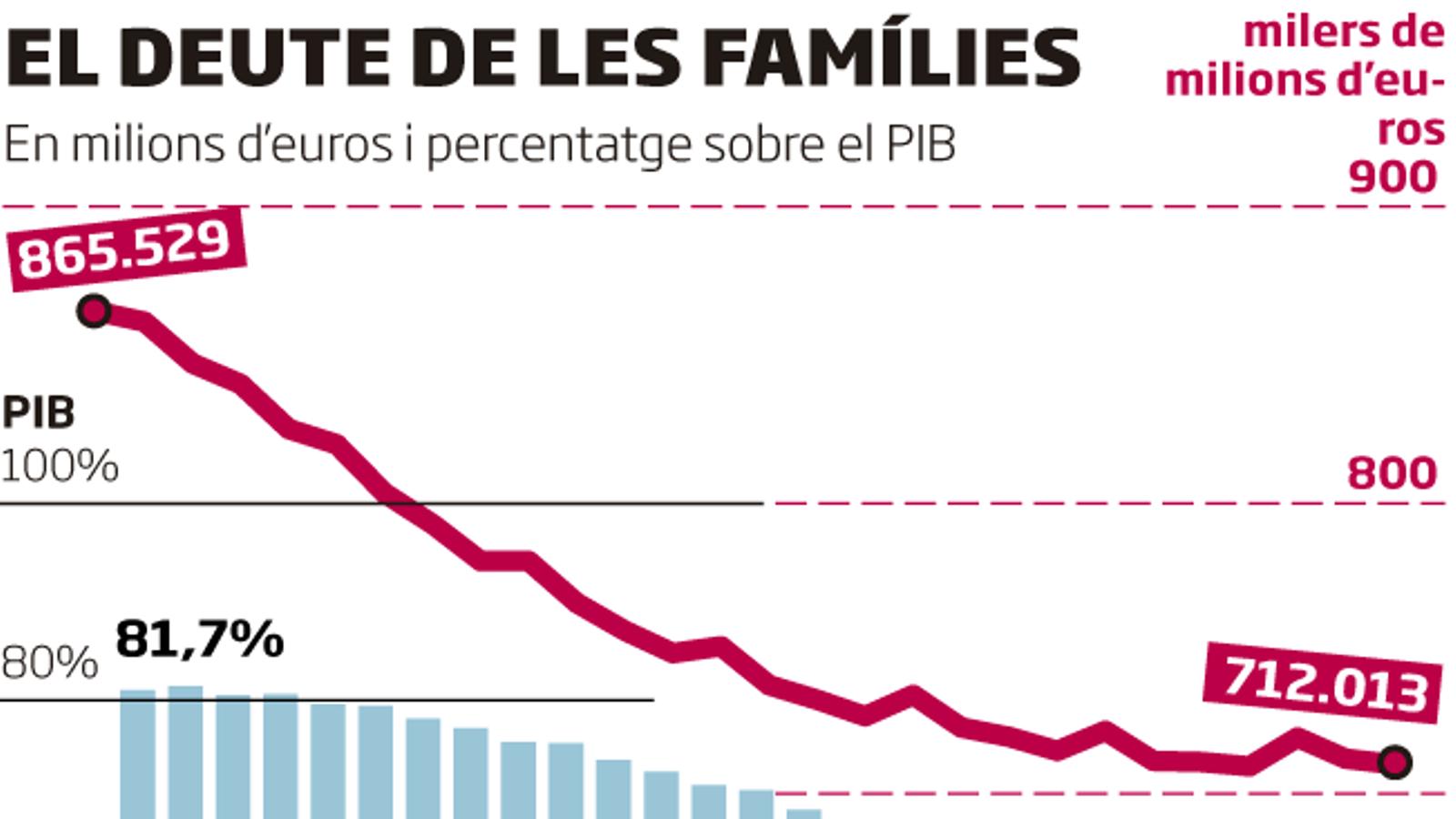 La desacceleració frena la baixada del deute de famílies i empreses