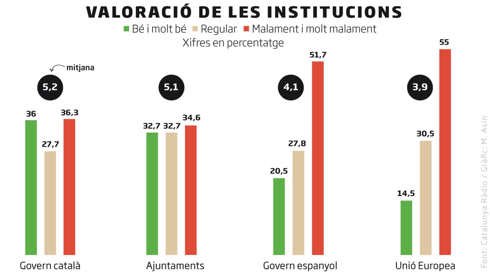 El govern espanyol perd 14 punts de confiança en una setmana per la gestió del covid-19