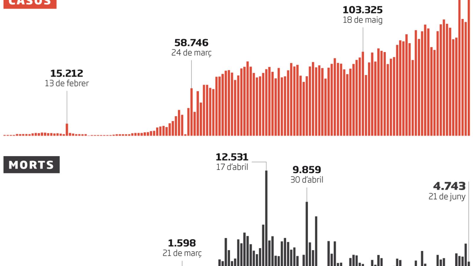 L'OMS insisteix que la pandèmia continua accelerant-se