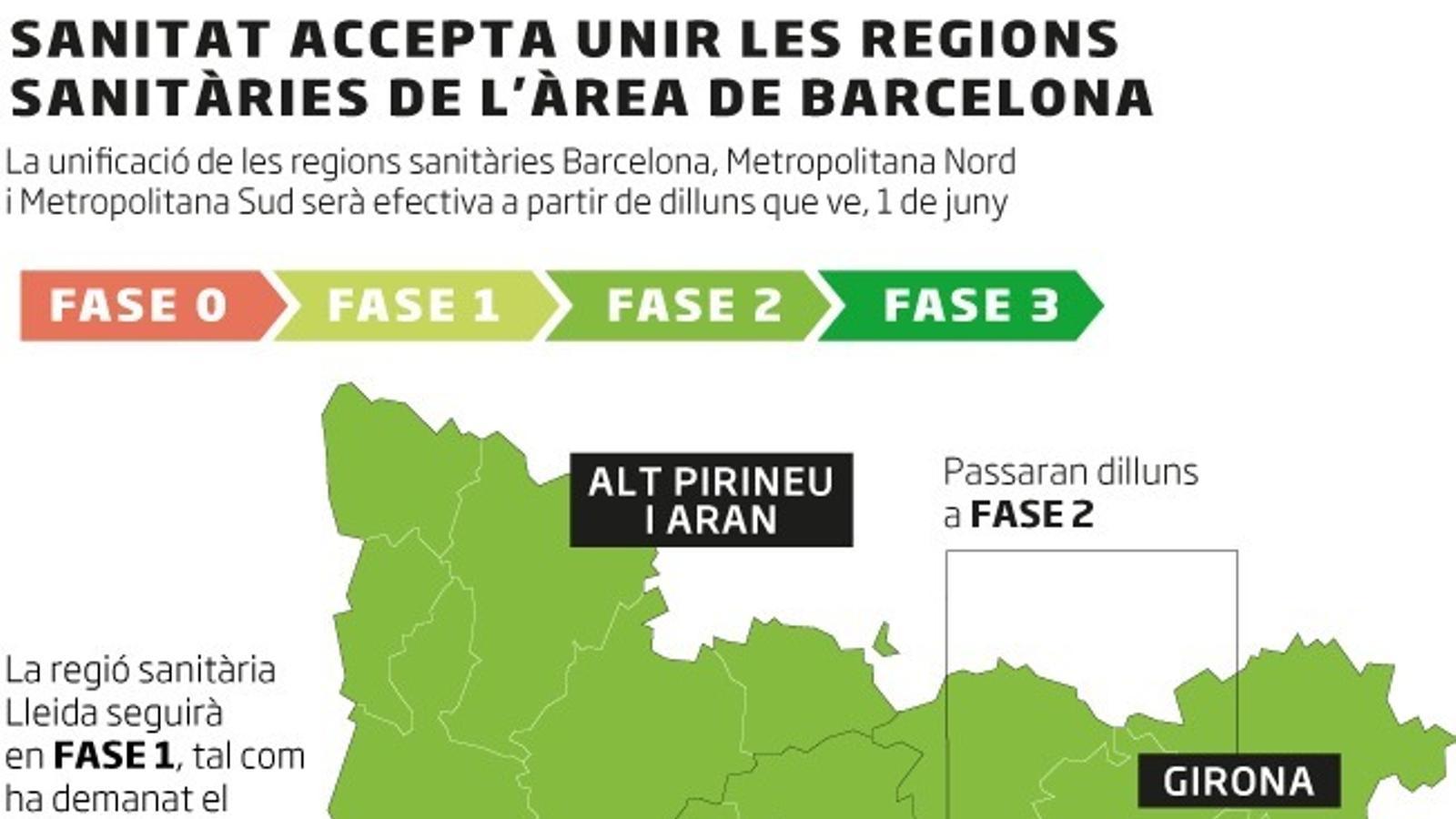 Sanitat autoritza unificar l'àrea metropolitana i que Girona, la Catalunya Central, l'Alt Penedès i el Garraf passin a la fase 2 dilluns