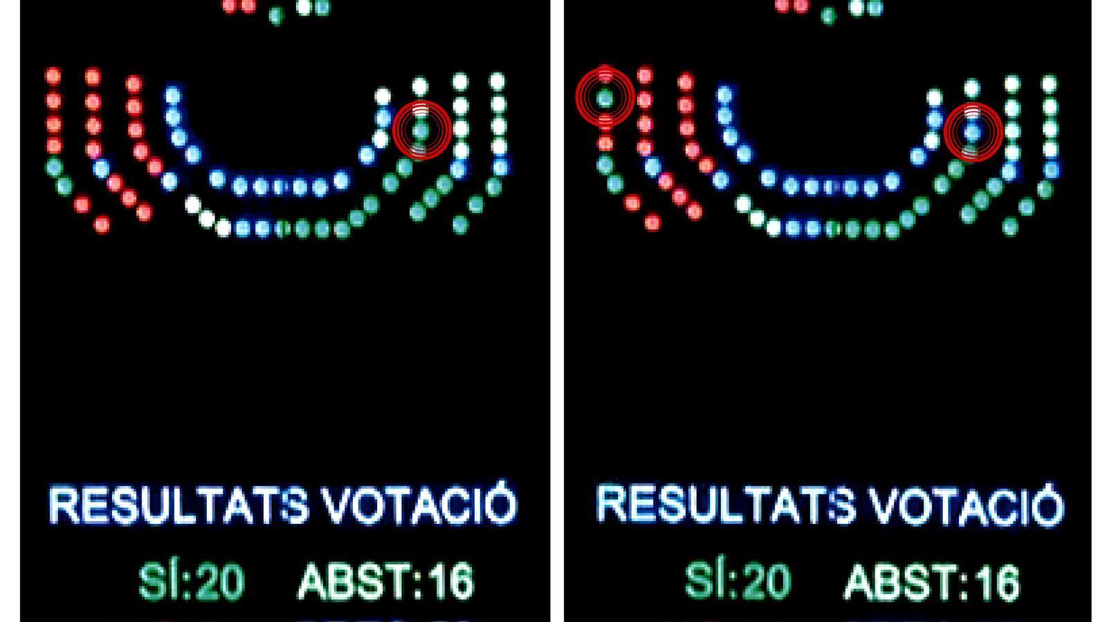 Les pantalles de votació del Parlament. A l'esquerra, el vot a favor de Xico Tarrés (PSIB) que ha obligat a repetir la votació. A la dreta, es veu com María José Ribas (PP) s'equivoca i permet que s'aprovi la proposta mentre que Xico Tarrés no vota.