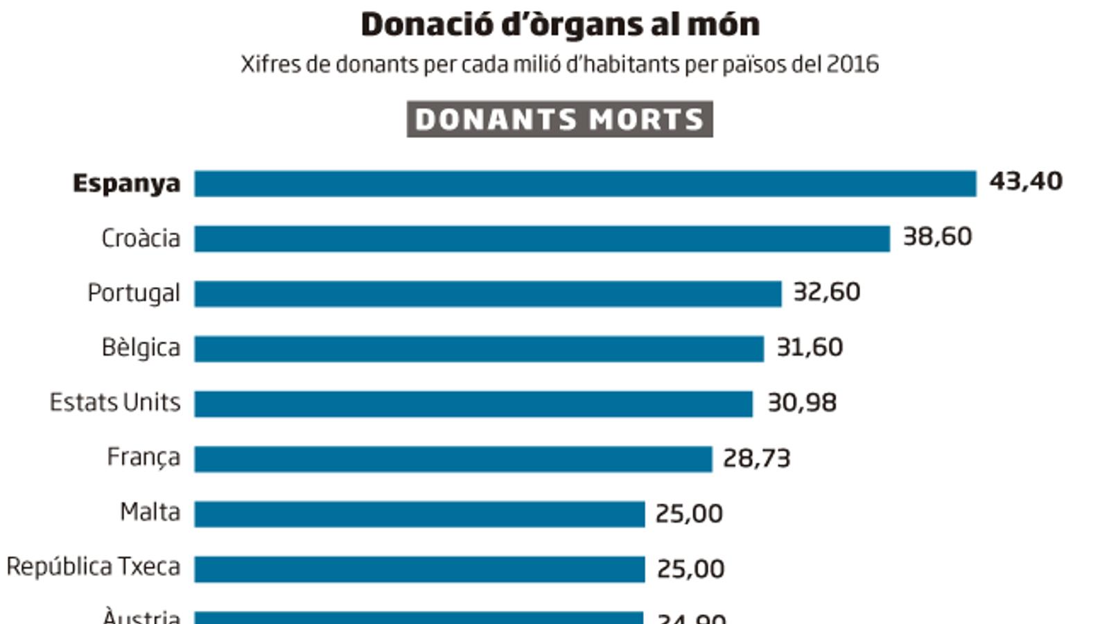 Catalunya exporta a la Xina el model de donació d'òrgans