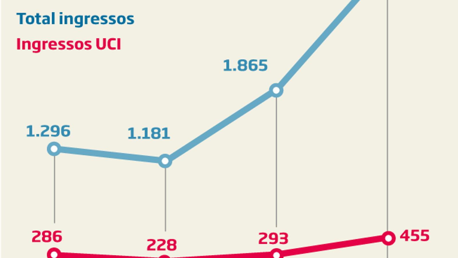 Xifres rècord al País Valencià amb 7.497 nous contagis i 3.062 persones hospitalitzades