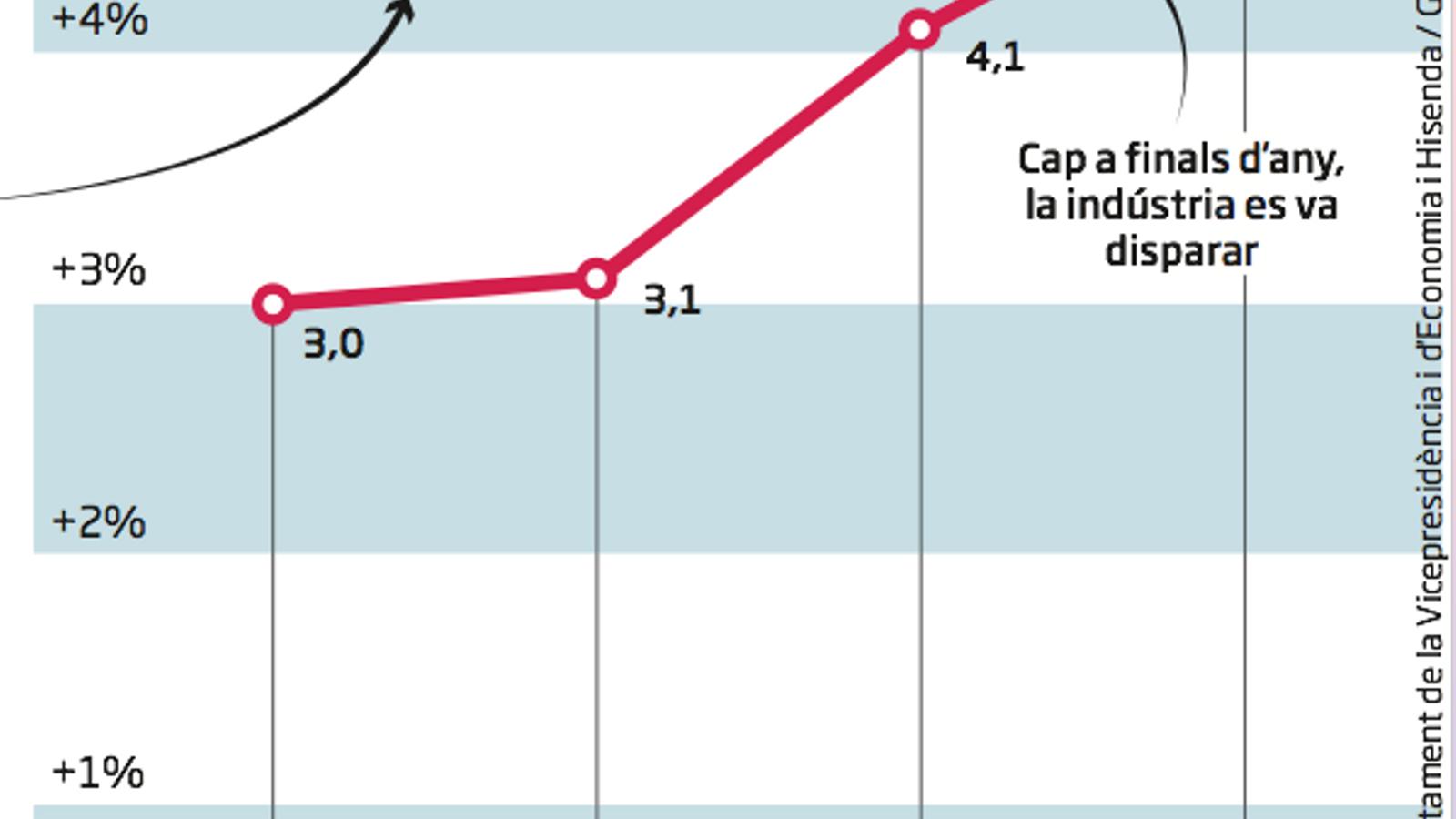 El boom industrial de Catalunya dispara les exportacions fins a un nou rècord històric
