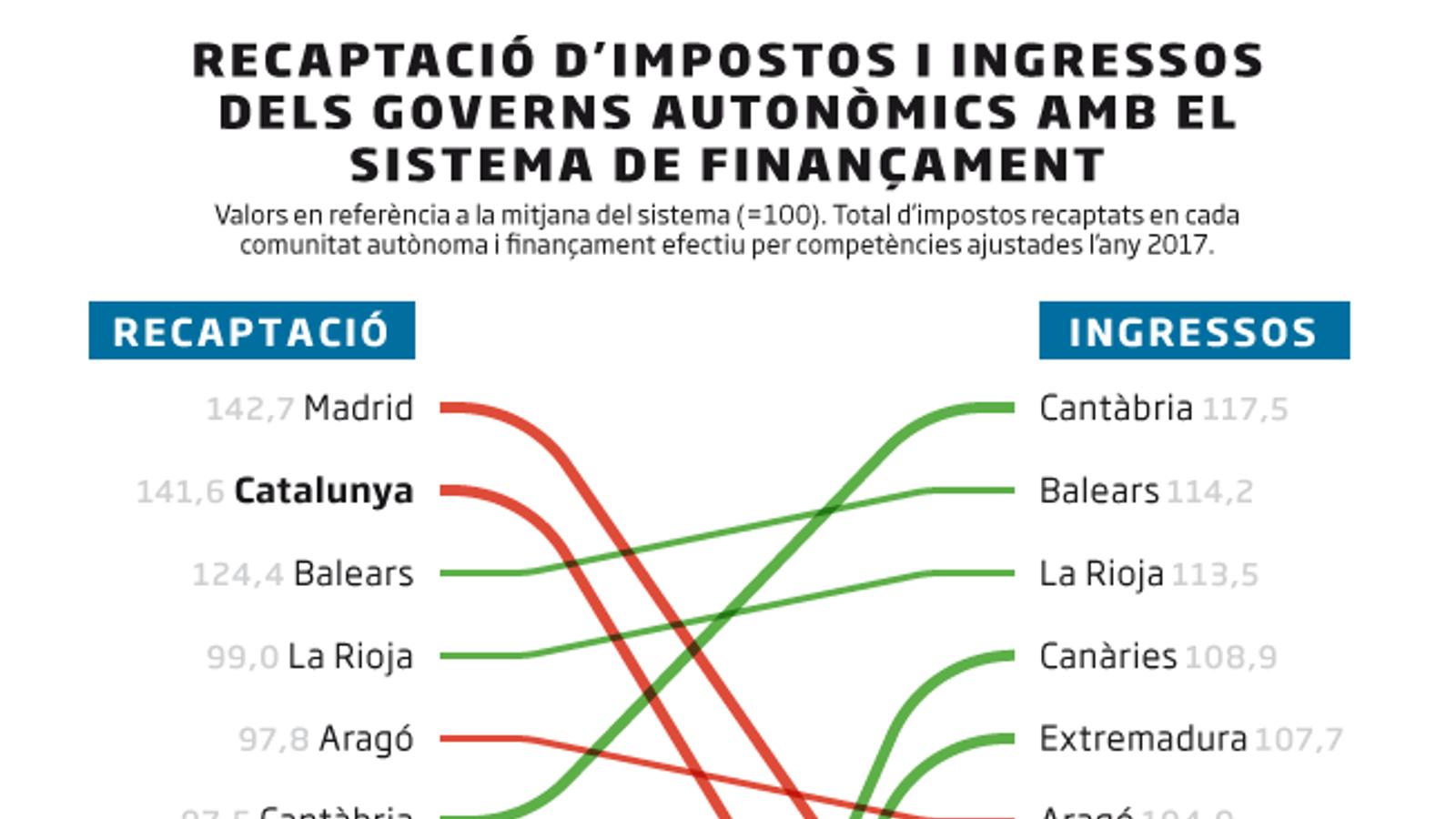 El model de finançament autonòmic compleix deu anys sense reforma a la vista