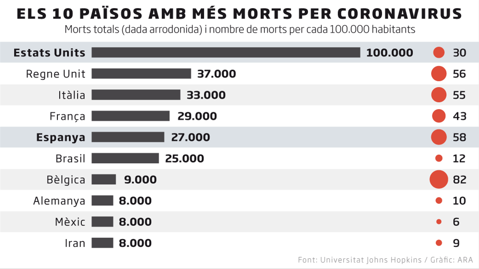 Els Estats Units superen els 100.000 morts de covid-19 (però la seva mortalitat és la meitat que la d'Espanya)
