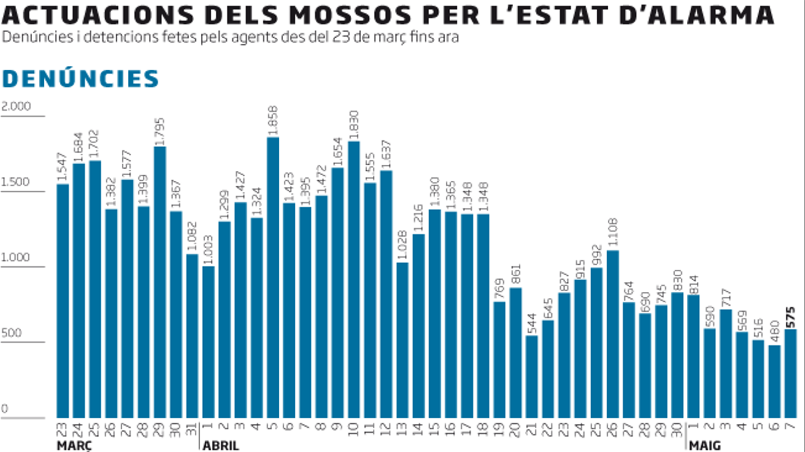 Les denúncies dels Mossos cauen a mínims en ple conflicte amb el Govern
