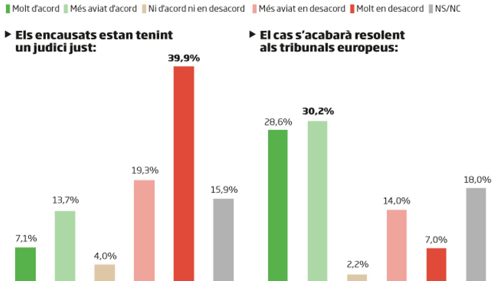 El 58,8% dels catalans opinen que el cas contra el Procés es resoldrà a Europa