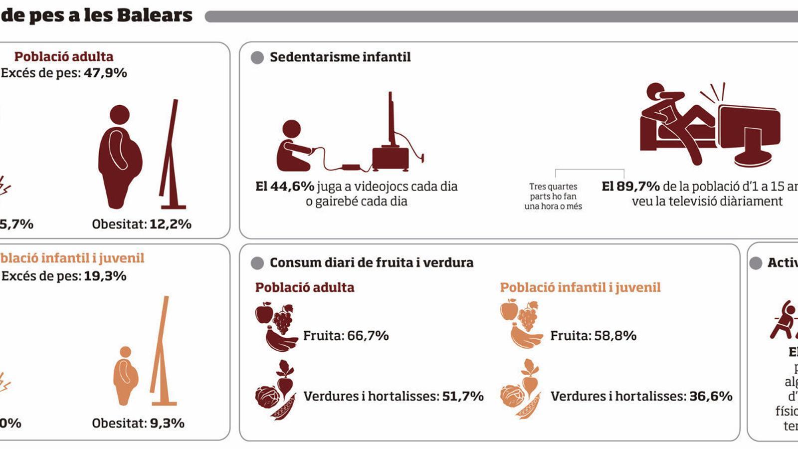 L'obesitat, un problema de salut pública