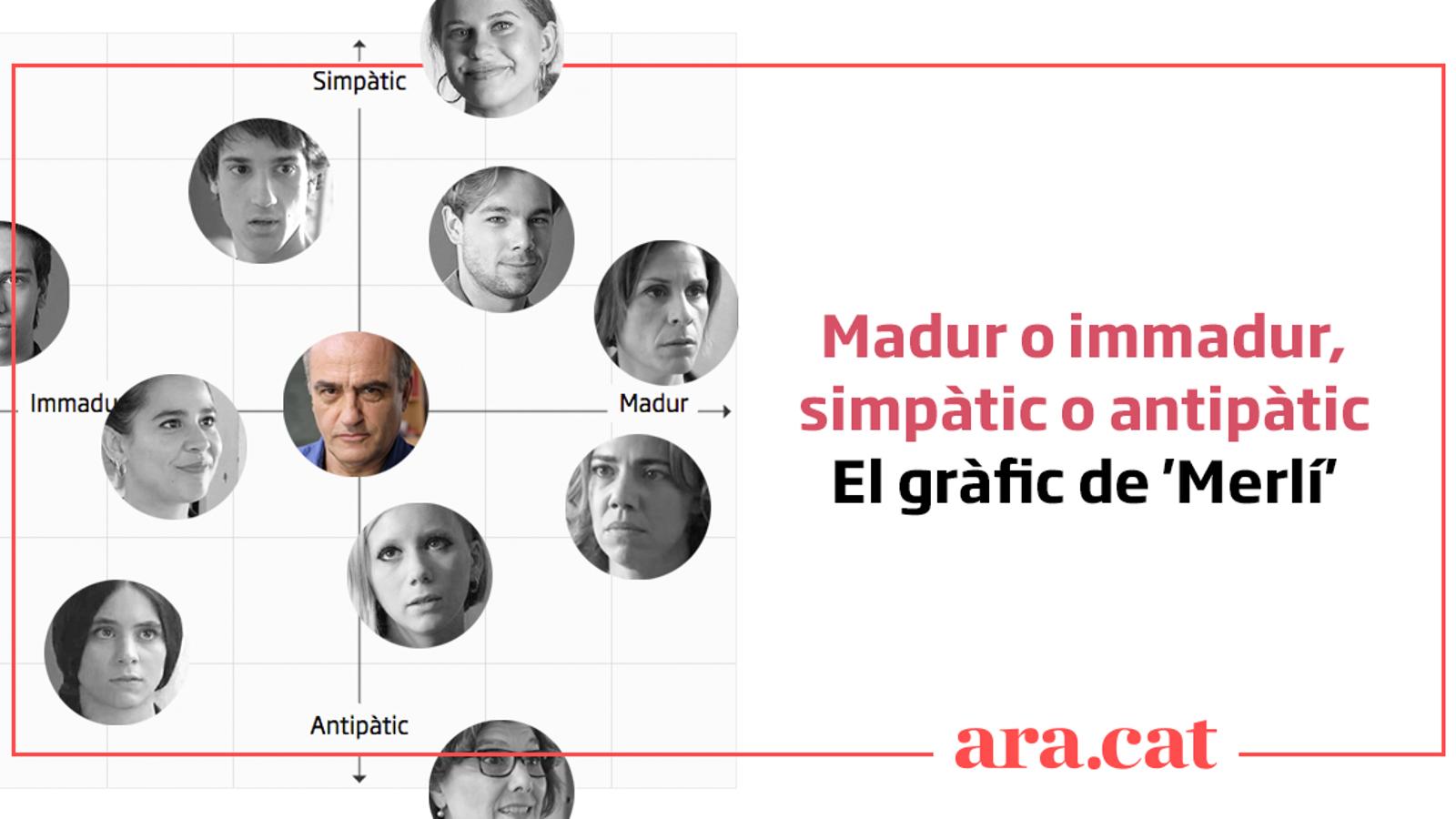 El gràfic de 'Merlí': Madur o immadur, cau bé o malament