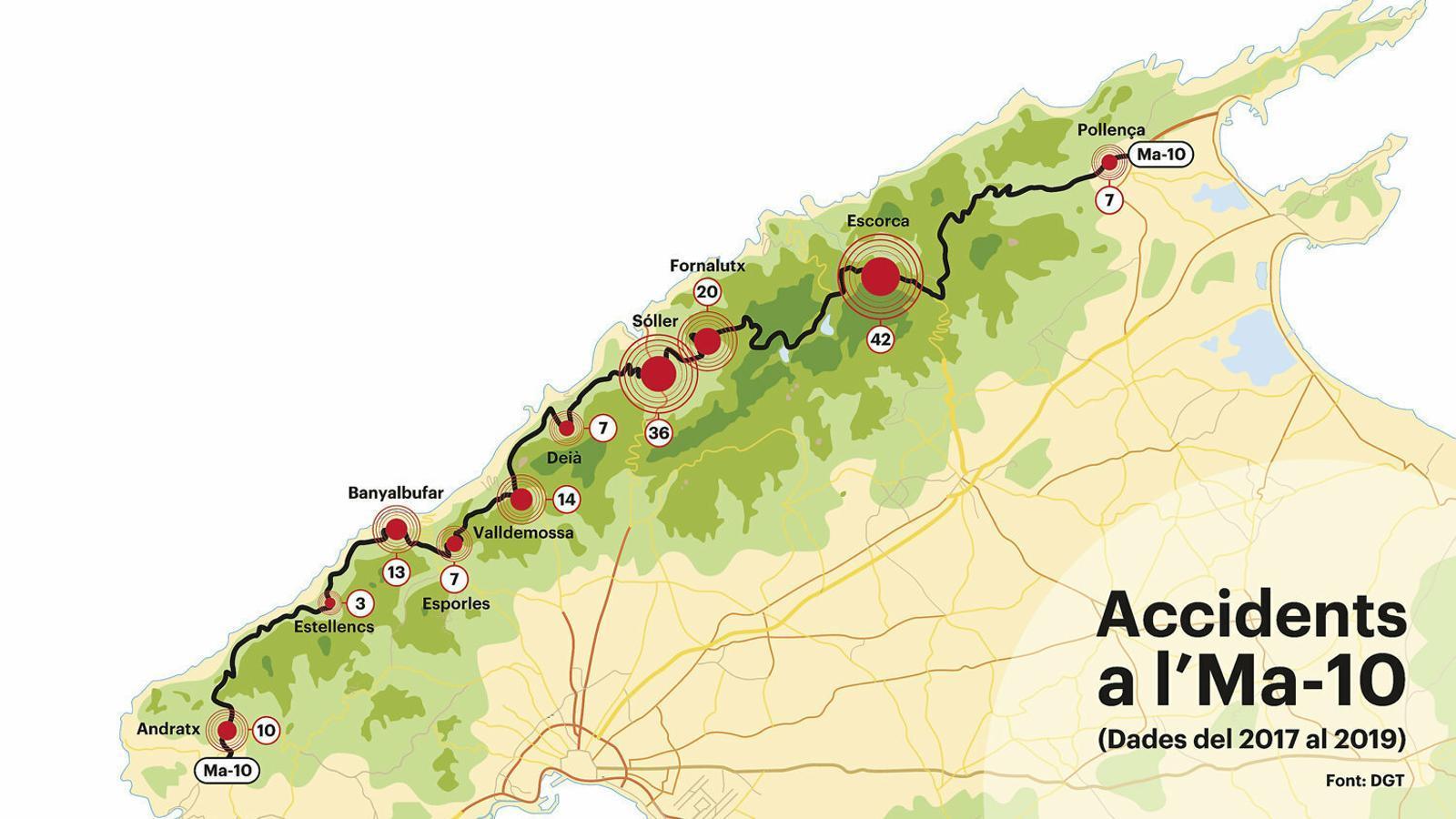 Un accident de trànsit per setmana a la carretera que travessa la Serra