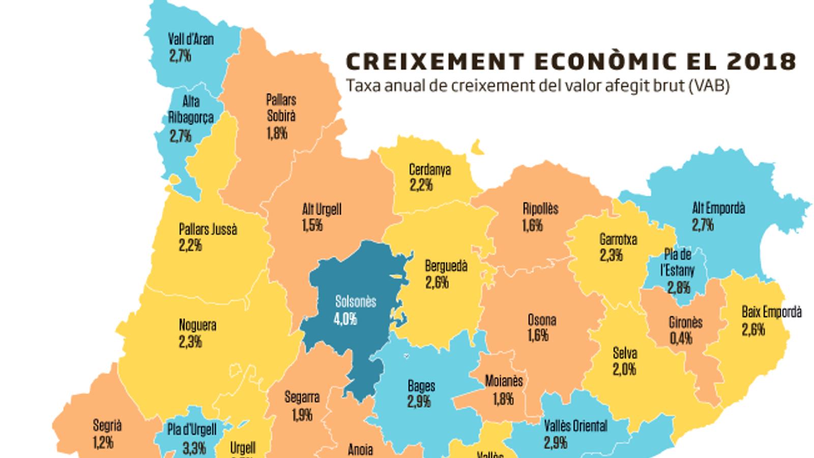 El creixement per comarques el 2018: Baix Llobregat, Garraf i Solsonès, al capdavant