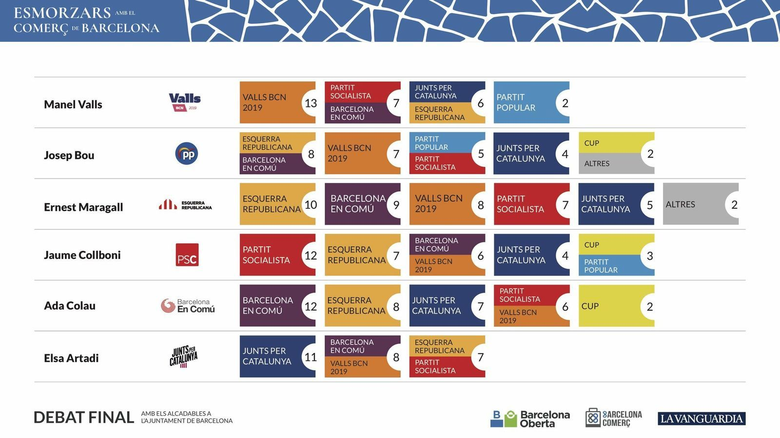La porra dels candidats a l'alcaldia de Barcelona