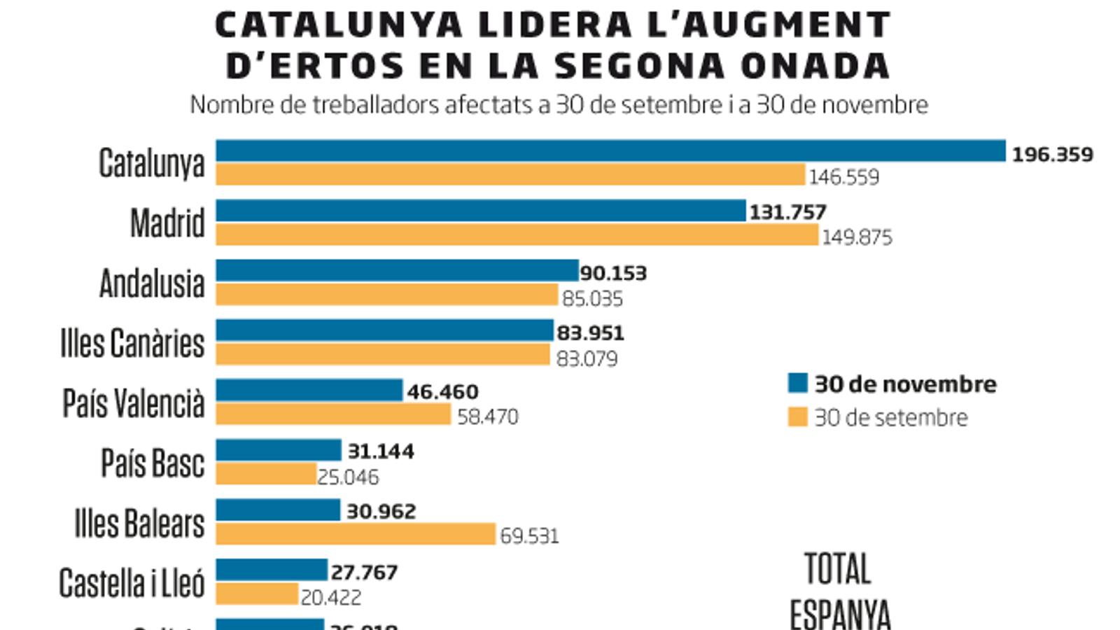 Catalunya concentra el 26% dels afectats d'ERTO a Espanya mentre l'atur s'estabilitza
