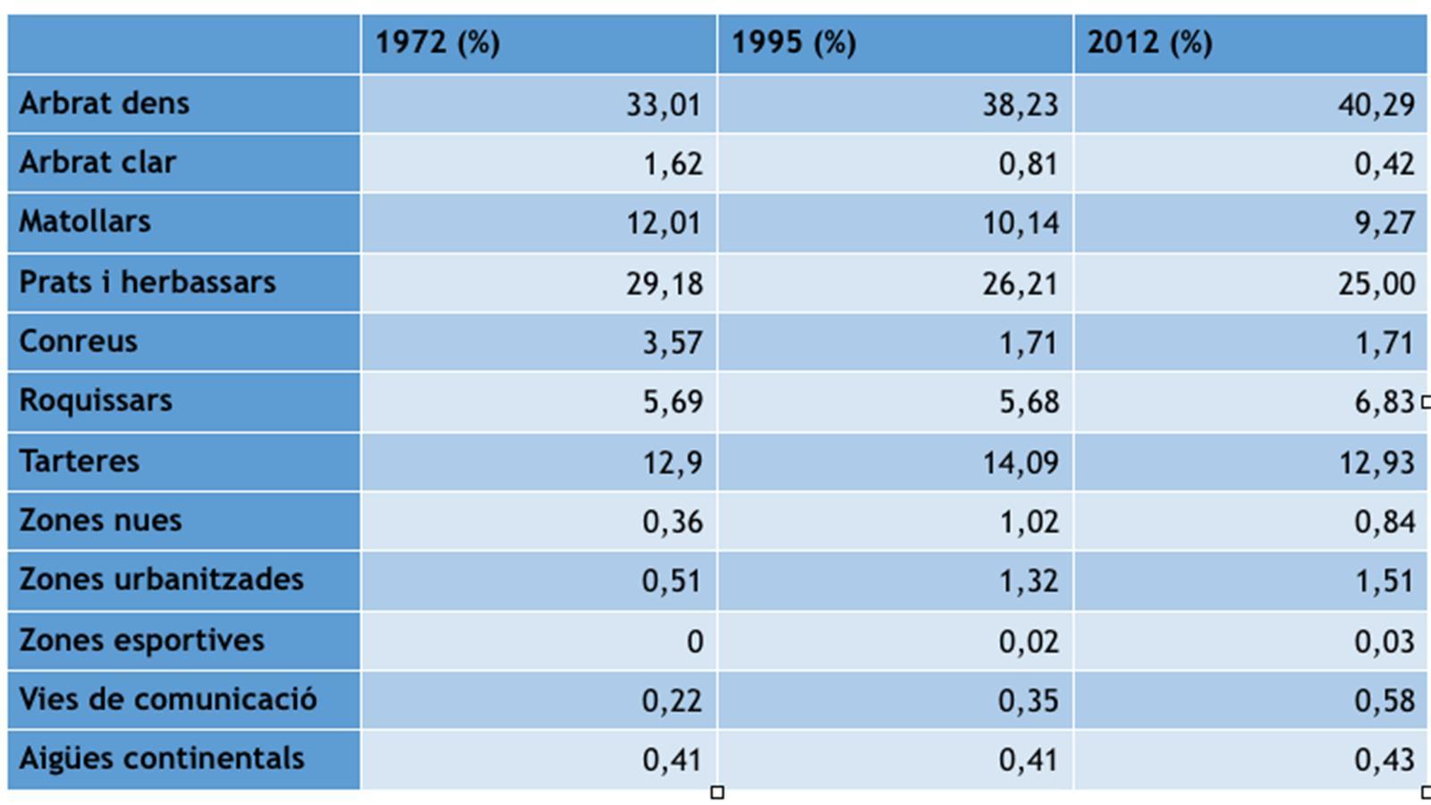 L'evolució des del 1972 en percentatge. / Cenma