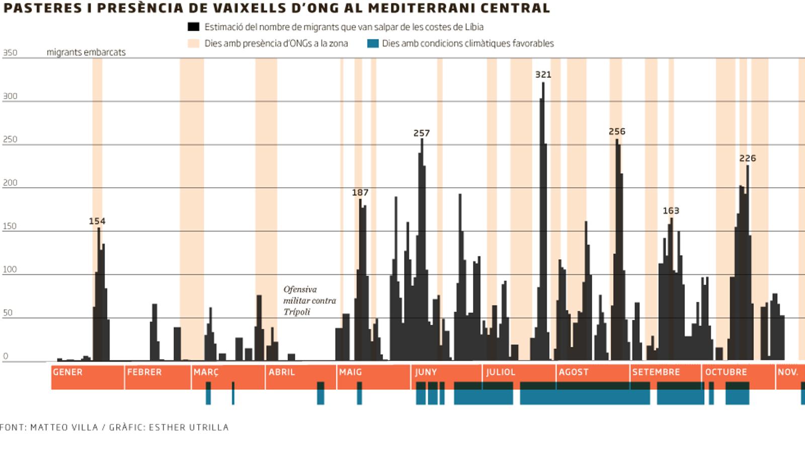 Les dades desmunten el discurs contra les ONG de rescat al mar