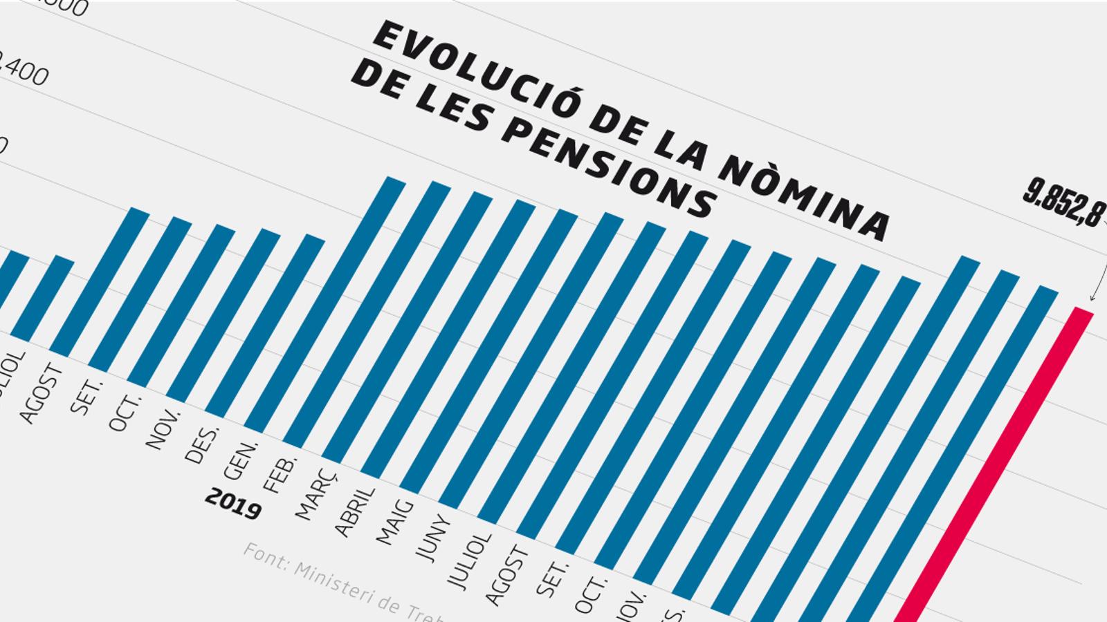 La despesa en pensions de l'Estat registra la primera caiguda mensual pel coronavirus