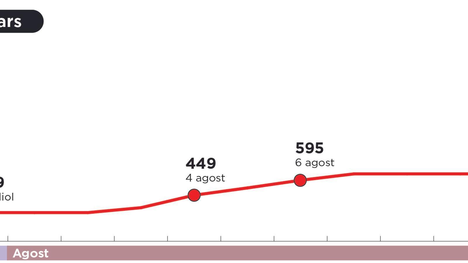 Les Balears baten tots els rècords de contagis i la situació encara pot empitjorar