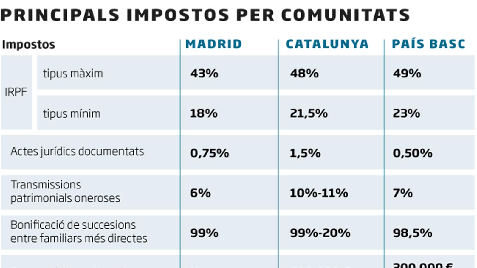 El dúmping fiscal de Madrid amplia la bretxa entre comunitats