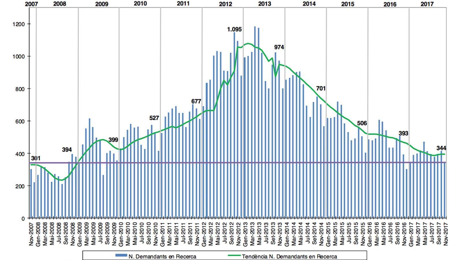 El gràfic mostra l'evolució d'inscrits al Servei d'Ocupació. / GOVERN ANDORRA
