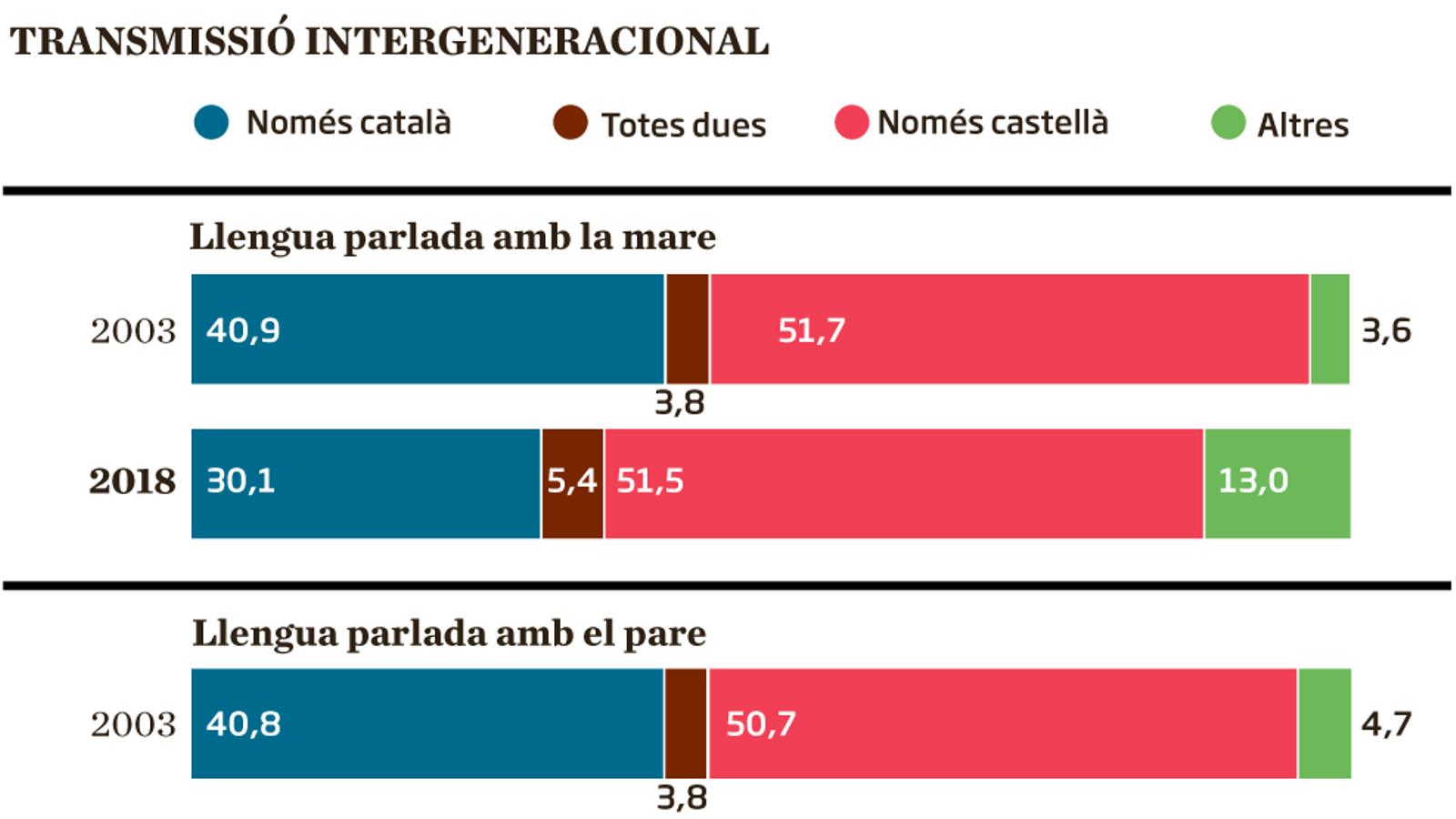 'Fake news' sobre la salut del català (1)