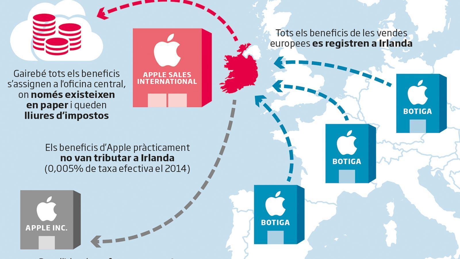 Així evadeix impostos Apple