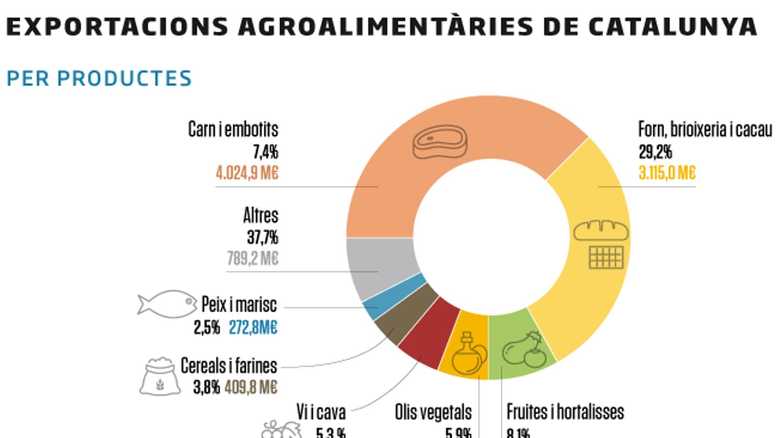 Catalunya supera per primer cop els 10.000 M€ d'exportacions agroalimentàries