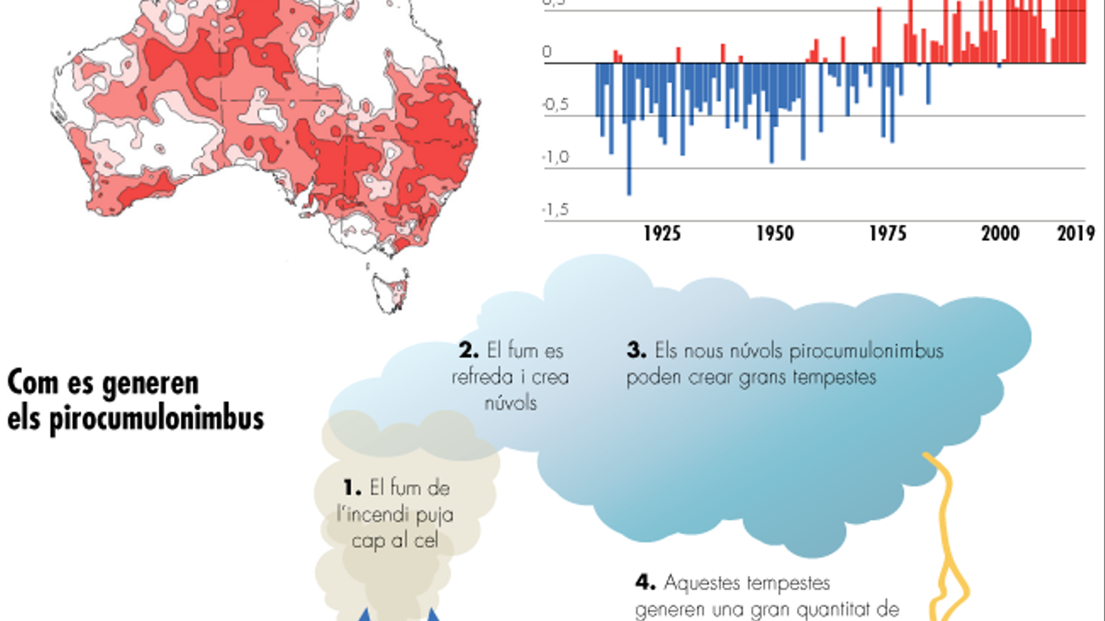 Autràlia crema: totes les dades de la catàstrofe