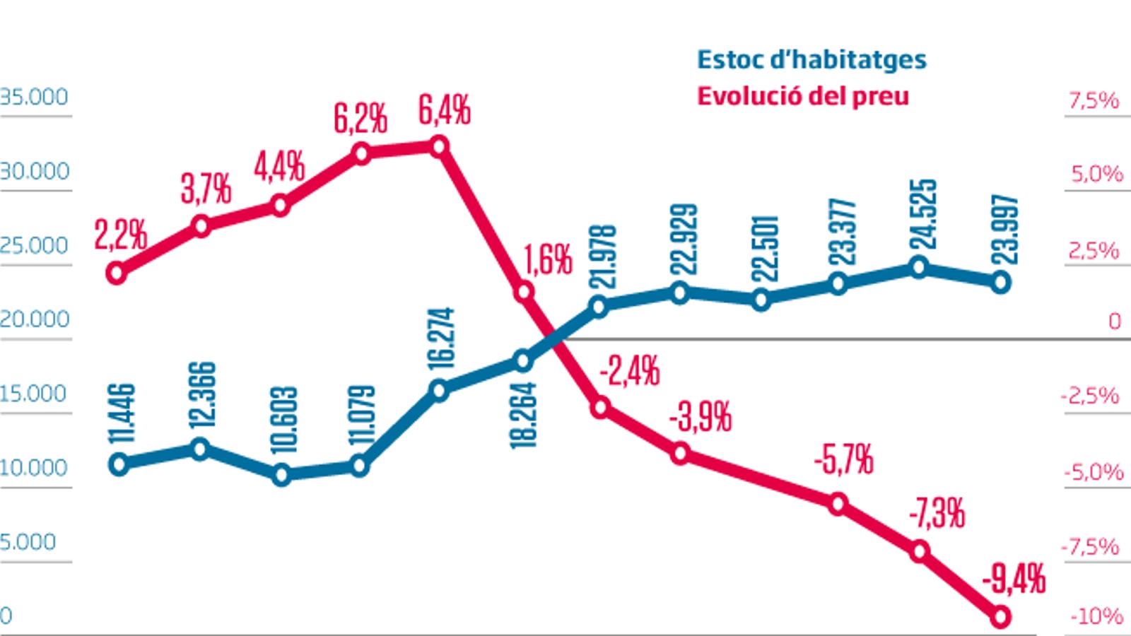 La pandèmia duplica el nombre de pisos disponibles a Barcelona