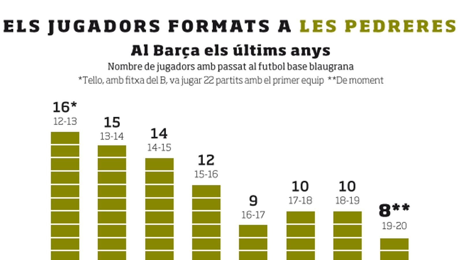 La Masia continua perdent pes al primer equip del Barça