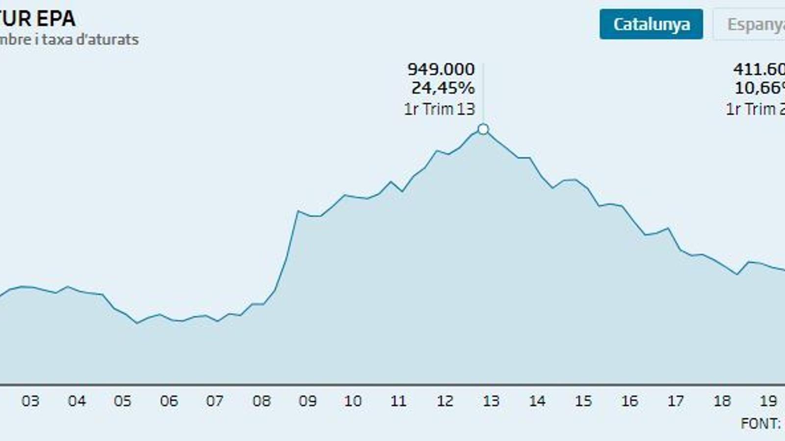 El covid-19 paralitza el mercat laboral