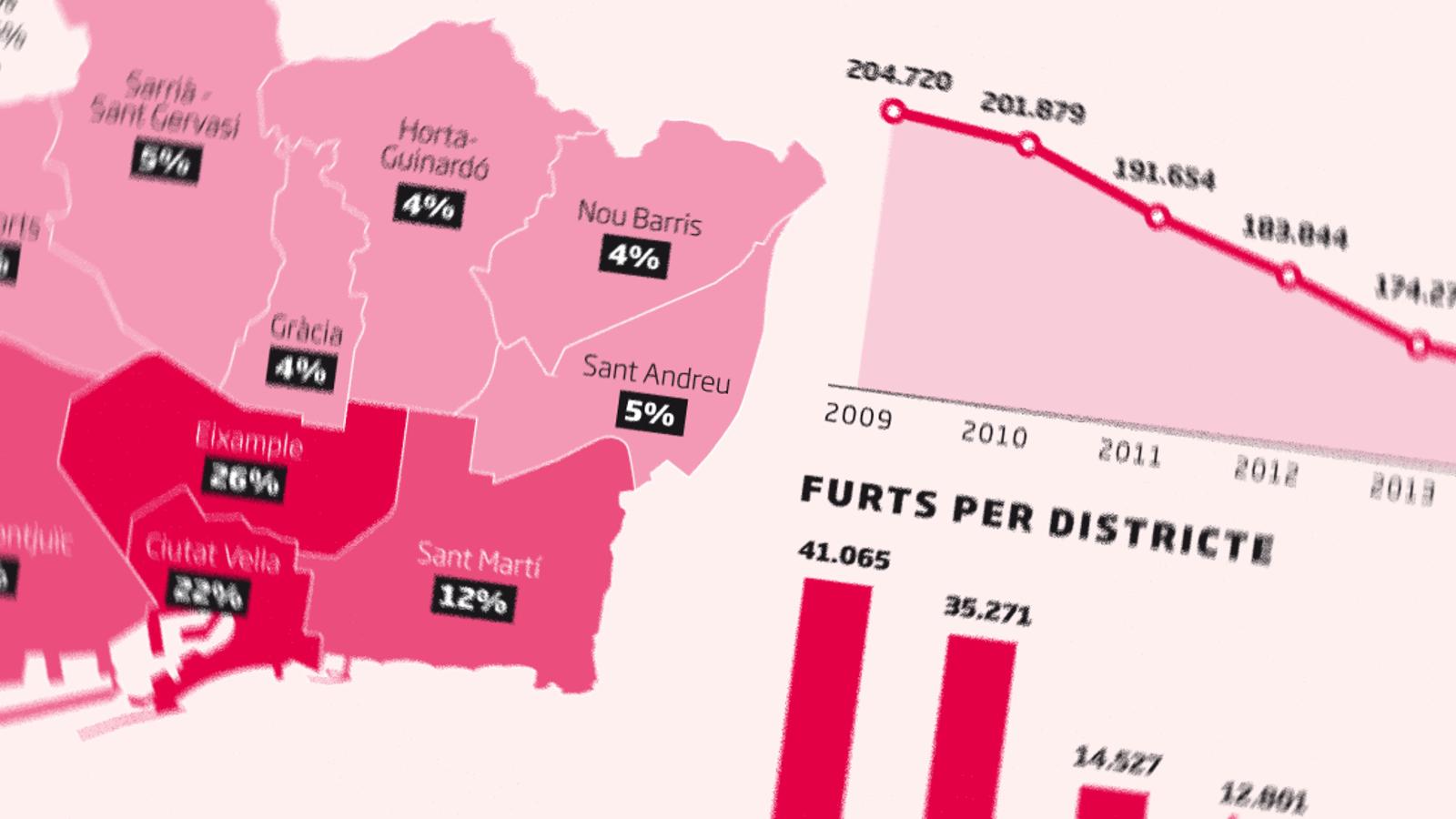 Els delictes greus situen Barcelona als nivells del 2012