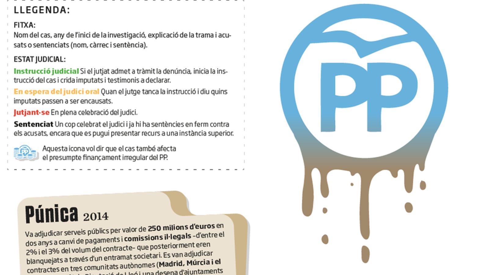 Els casos que assetgen el PP