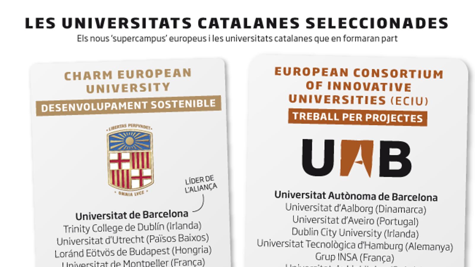 Les quatre grans universitats catalanes, als 'supercampus' d'Europa