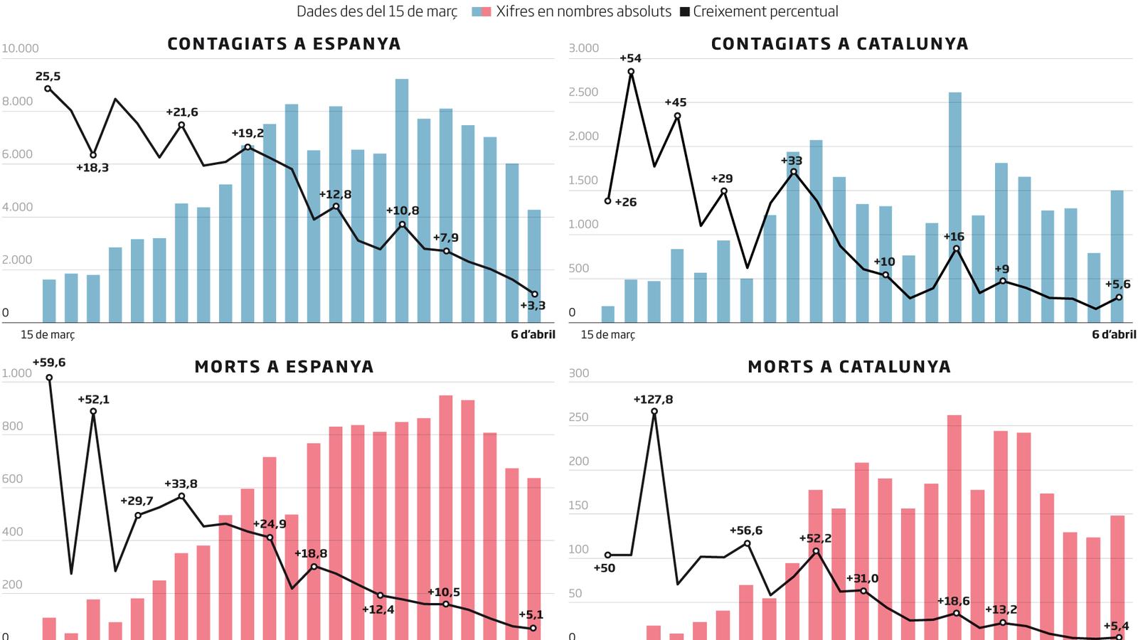 Catalunya registra 148 víctimes més per coronavirus i tornen a créixer els contagis