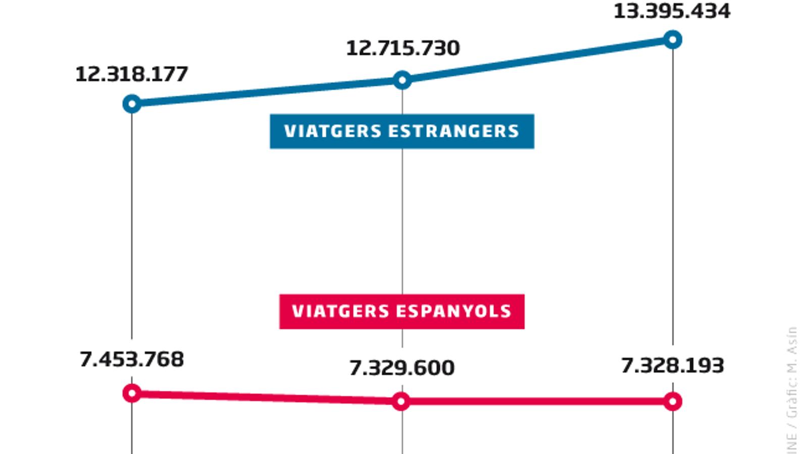 Catalunya perd turistes espanyols, però en guanya d'estrangers