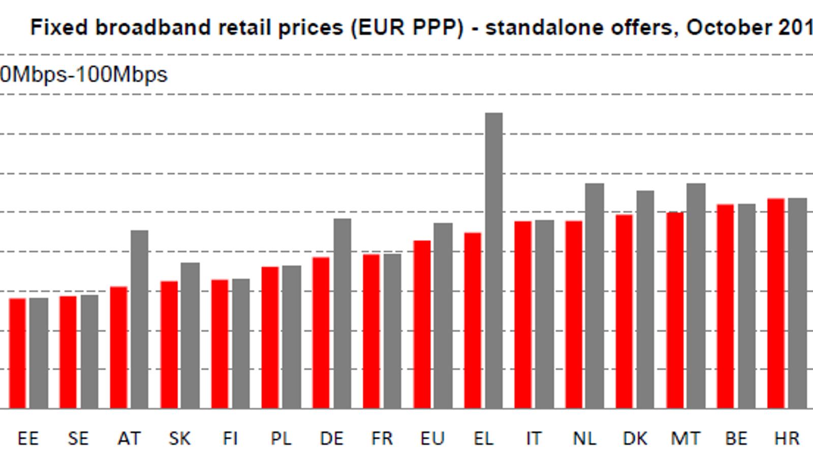 Espanya continua sent el segon país de la UE  amb la banda ampla més cara