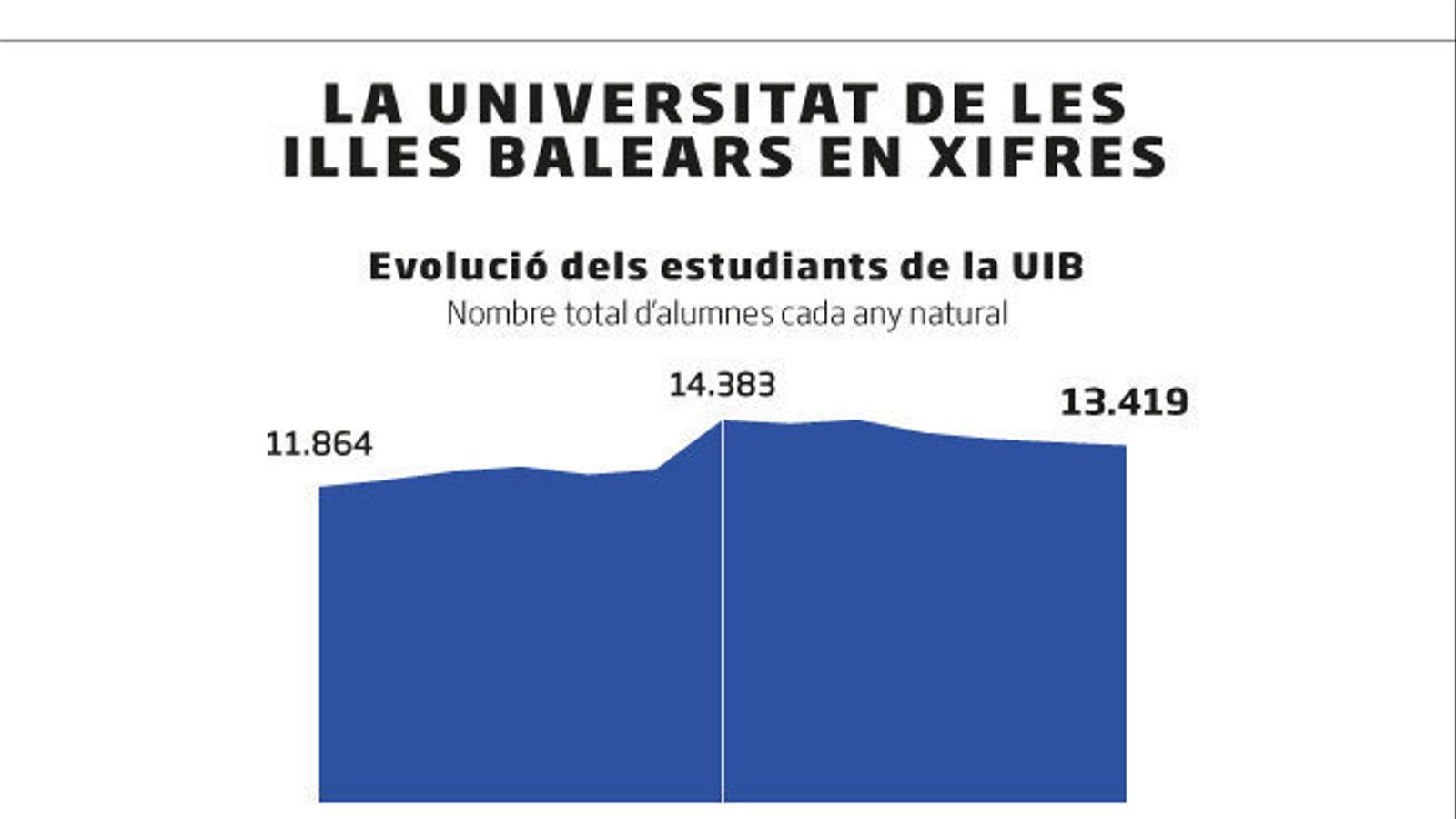 La UIB compleix quaranta anys mirant cap al futur