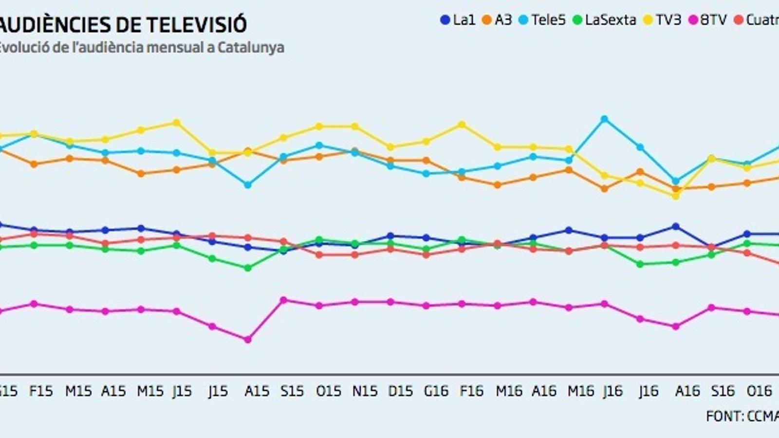 Telecinco lidera còmodament al novembre i ja iguala TV3 en la mitjana anual