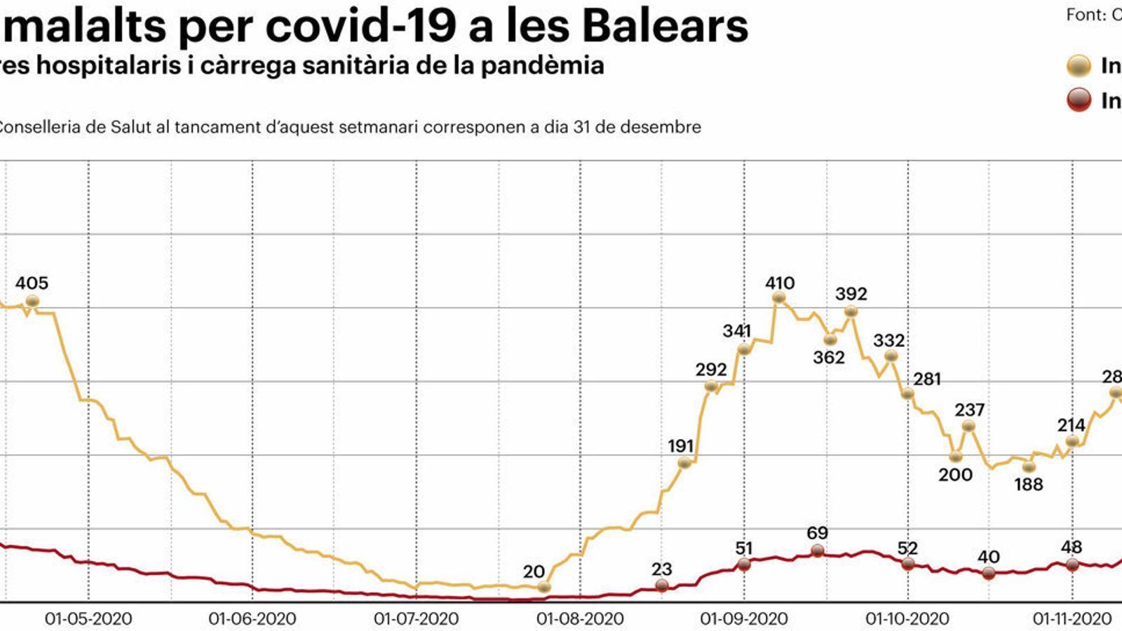 El Cap d'Any pot abocar Mallorca al pitjor moment de la crisi sanitària